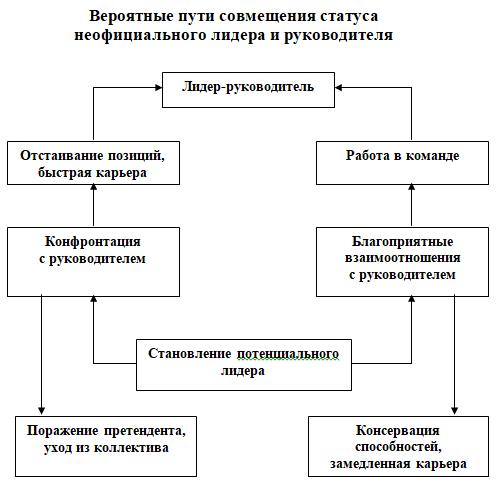 сколько процентов работы занимает коммуникация у руководителя кредит по 2 документам без справок о доходах иркутск